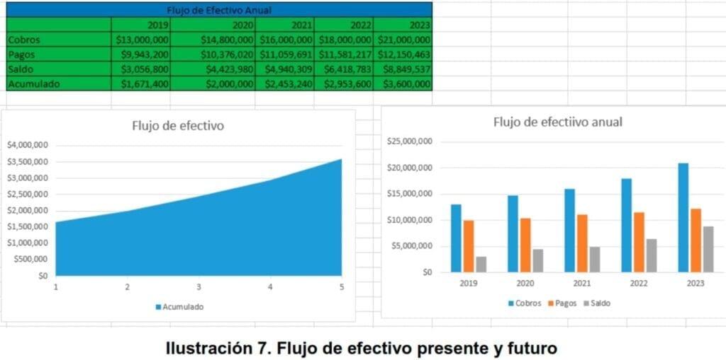 Ilustración 7. Flujo de efectivo presente y futuro