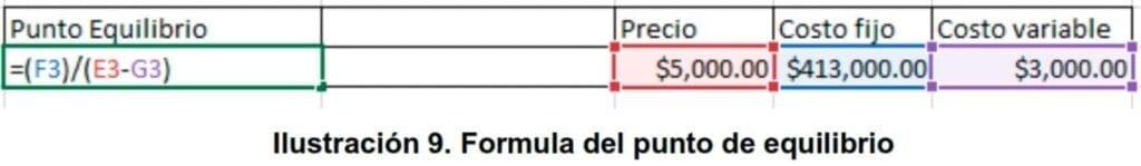 Ilustración 9. Fórmula del punto de equilibrio