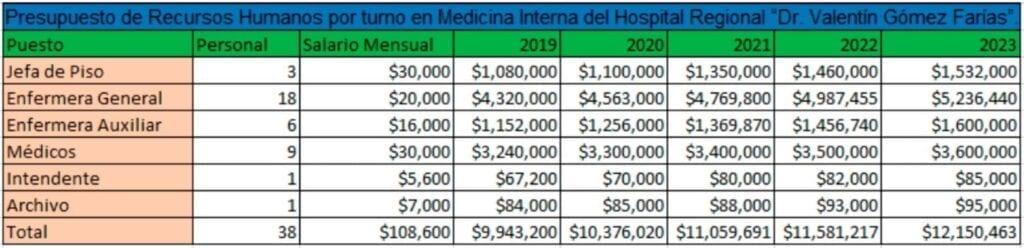 """Tabla 1. Presupuesto de Recursos Humanos por turno en medicina interna del Hospital Regional """"Dr.Valentín Gómez Farías"""""""