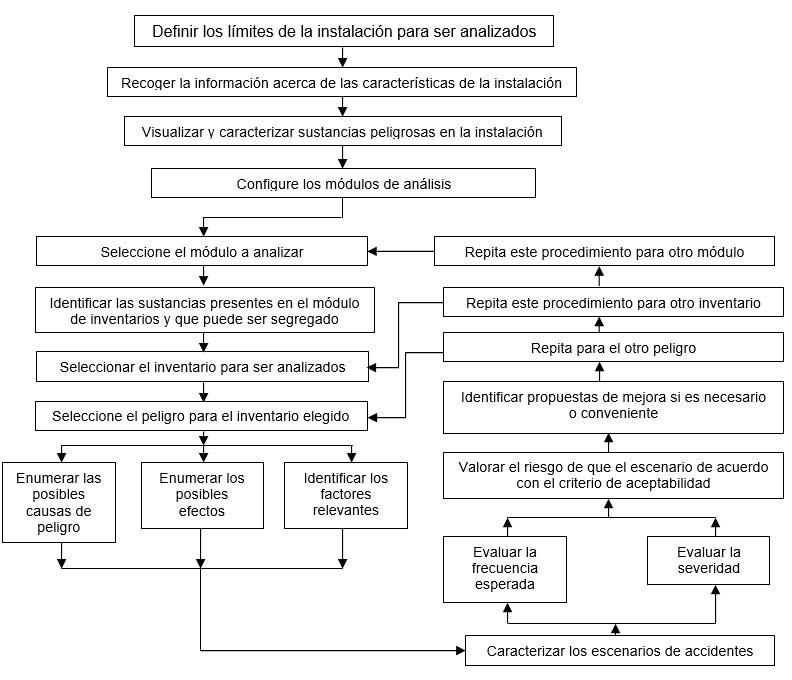 Fig. 1. Flujograma del Análisis Preliminar de las situaciones de Peligro de Procesos, APPP. Fuente. ODEBRECHT. Análisis preliminar de niveles de riesgo – APNR. 2012.