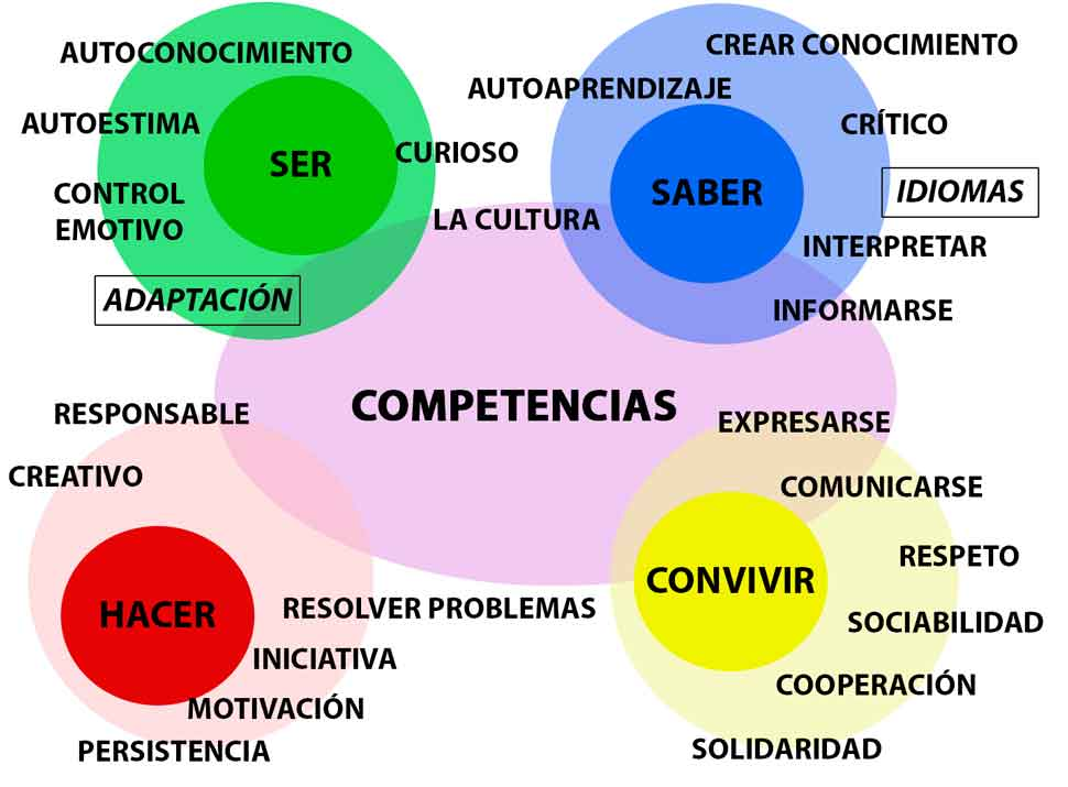 Concepto de competencias