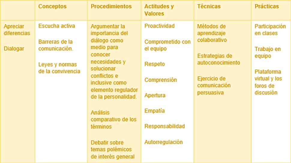 Formación de competencias en comunicación para directivos