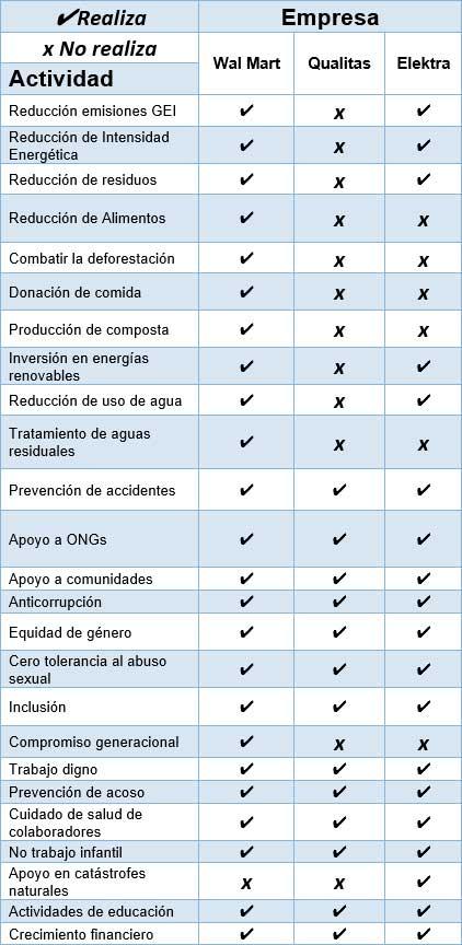 Tabla III. Identificación de actividades empresariales responsables