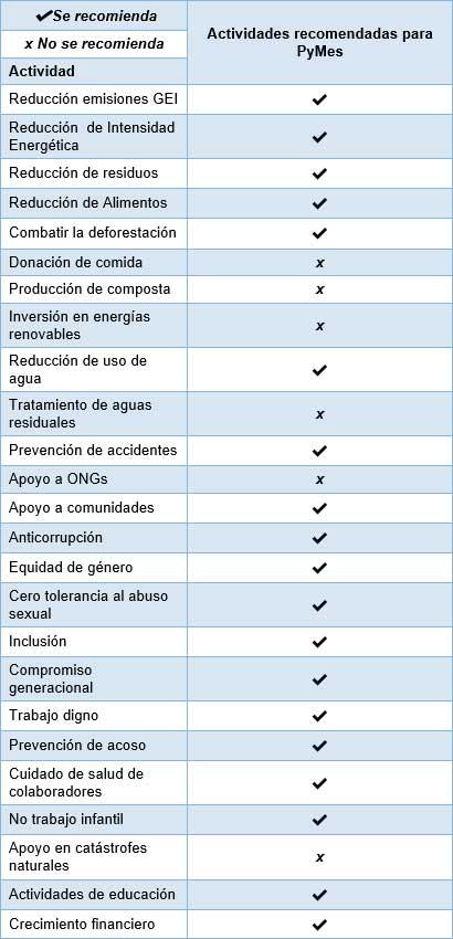 Tabla IV. Recomendación de actividades responsables con el fin de establecer un modelo de negocio sustentable para Pymes