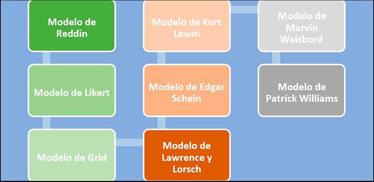 Autores que han desarrollado investigaciones sobre el Desarrollo Organizacional