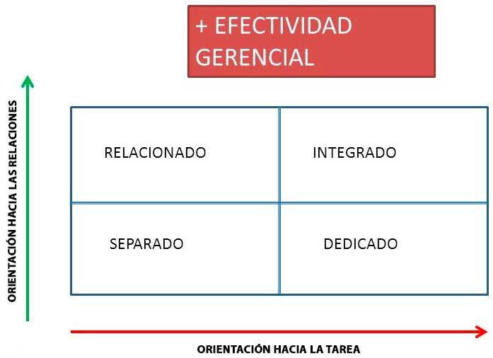 Modelo de Desarrollo Organizacional de Reddin