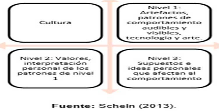 Modelo de cultura Organizacional de acuerdo a Schein