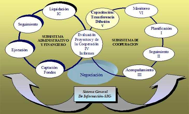 Sistema General de Cooperación - Los organismos internacionales y la transferencia de conocimiento