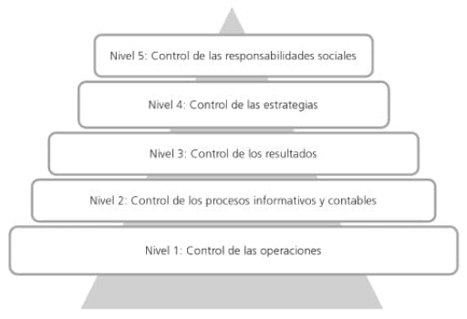 Pirámide del control de gestión empresarial (De Jaime, 2013)