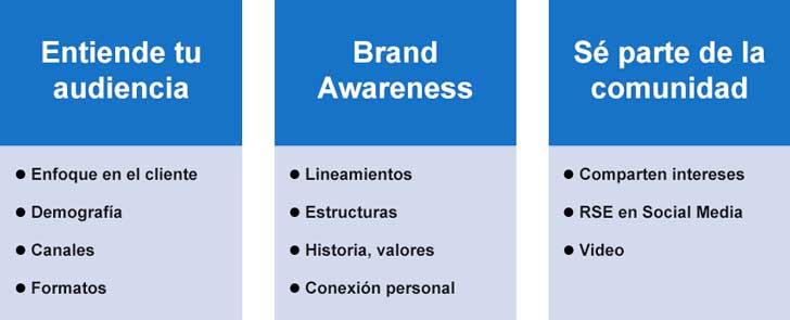 ¿Cómo hacer una estrategia de Marketing de Contenidos orientada al Branding?