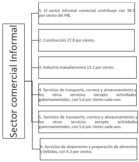 Porcentaje de contribución al PIB mexicano de las actividades informales