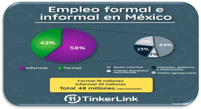 Empleo formal e informal en Mexico 2017