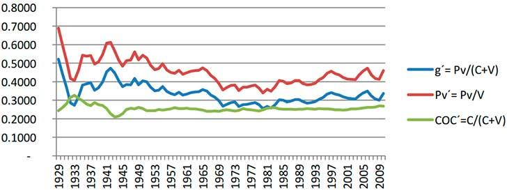 TASA DE GANANCIA, TASA DE EXPLOTACIÓN Y COMPOSICIÓN ORGÁNICA DE CAPITAL EN ESTADOS UNIDOS. 1929-201151