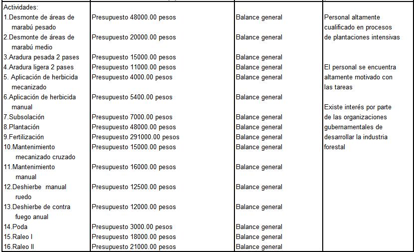 Matriz de Marco Lógico Proyecto Forestal