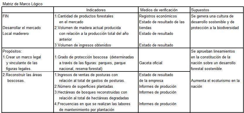 Matriz de Marco Lógico para un Proyecto Maderero en Cuba