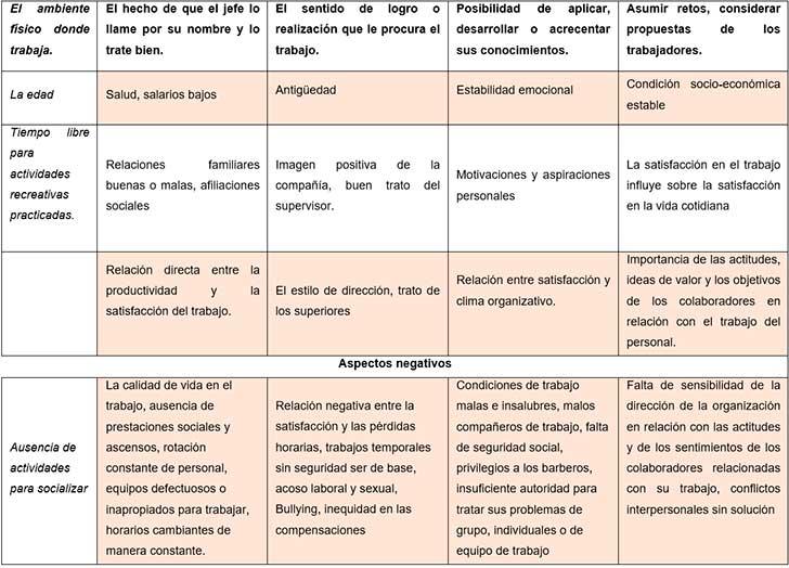 Factores de motivación y desmotivación