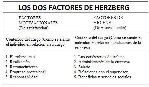 Cuadro 3: Factores de Herzberg