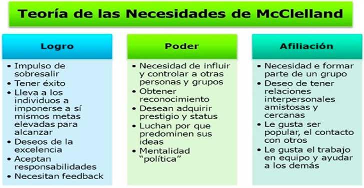 Teoría de las necesidades de Mc Clelland