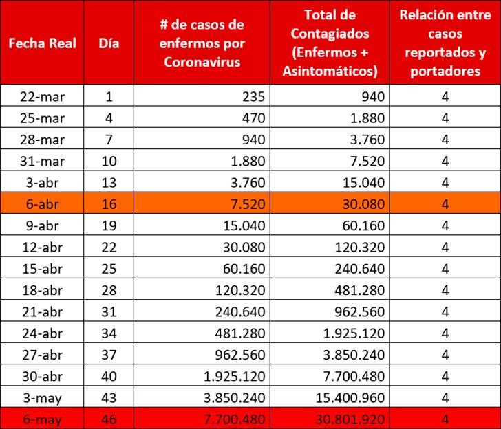 Tabla 1. Simulación de enfermos y contagiados en Colombia