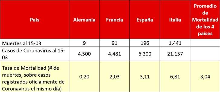 Tabla 2. Tasa de mortalidad del COVID-19 en cuatro países europeos