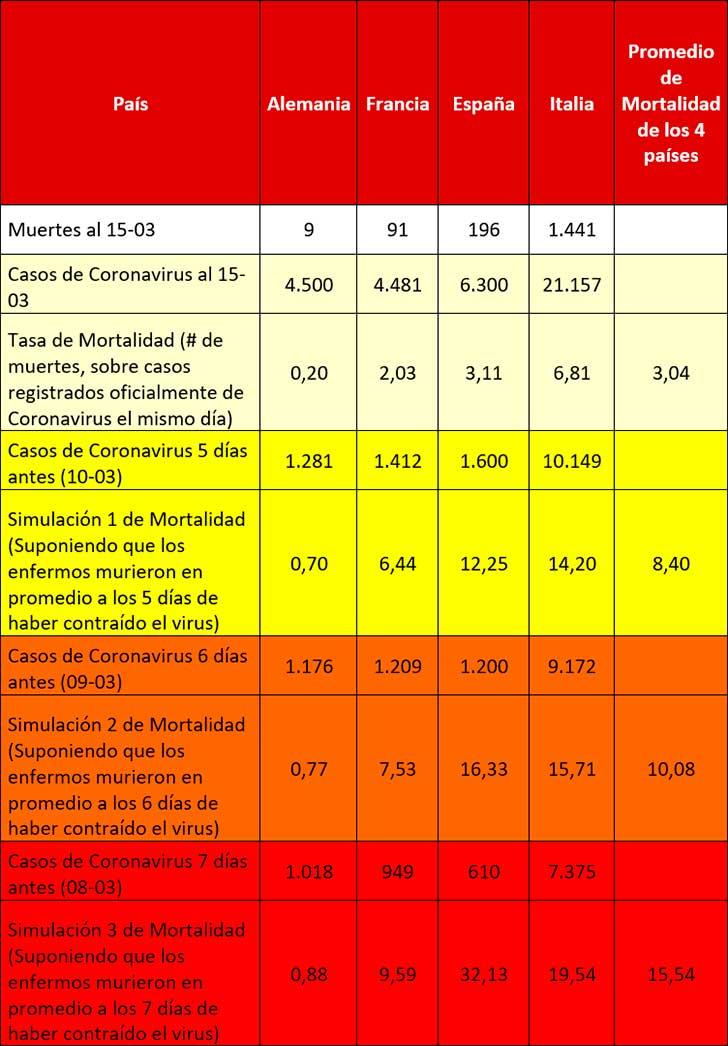 Tabla 3. Simulaciones de la Tasa de Mortalidad del COVID-19 en cuatro países Europeos
