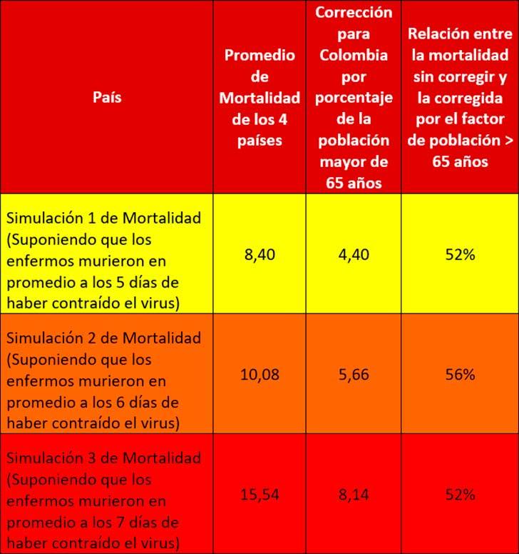 Tabla 4. Ajuste de la tasa de mortalidad para Colombia, por el factor de proporción de la población de 65 o más años