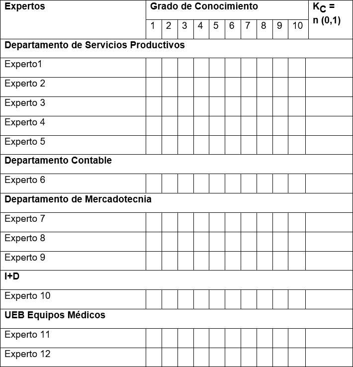 Tabla 1: Modelo general para el cálculo del Coeficiente de Conocimiento o información por área de trabajo (K C)