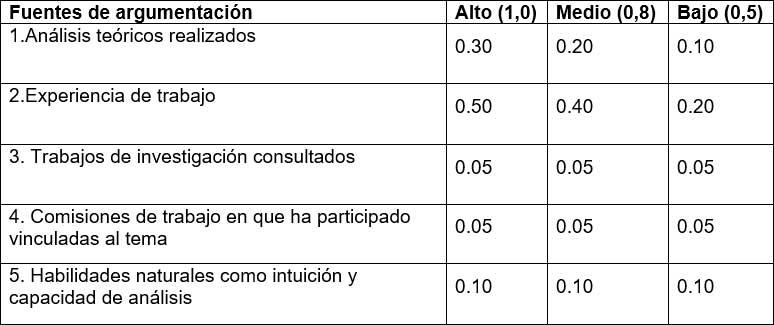 Cálculo del coeficiente de argumentación. Determinación de las fuentes de argumentación