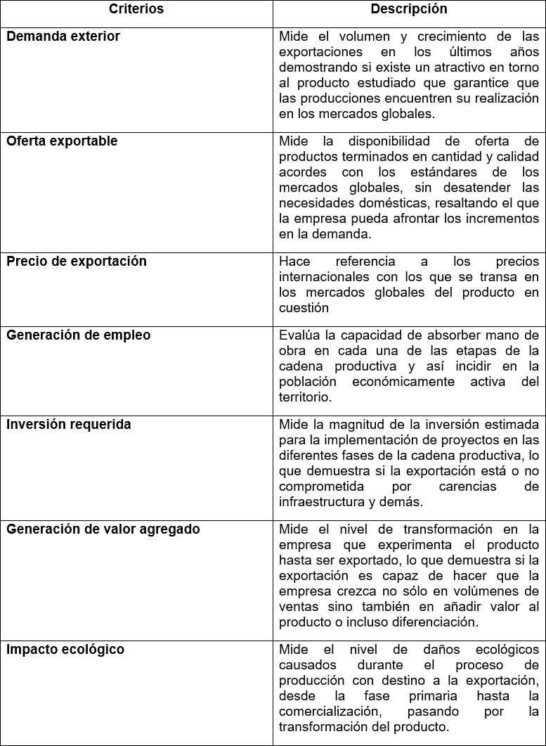 Criterios de decisión para la determinación de los productos potencialmente exportables