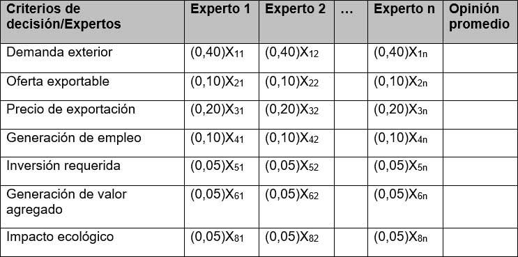 Matriz ponderada de potencial exportador