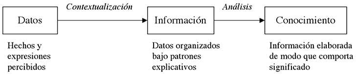 Qué es conocimiento. Transformación de datos a información y conocimiento