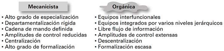 Paralelo entre los tipos de organización mecanicista y orgánico