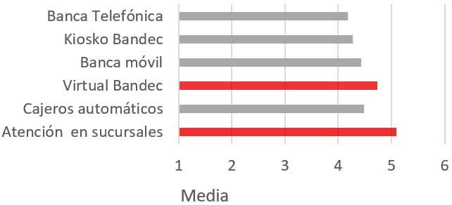 La efectividad de los canales de distribución de servicios y productos bancarios a las empresas