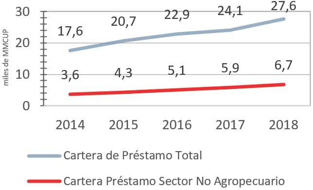 Evolución cartera de préstamos total y de empresas no agrop. 2014-2018