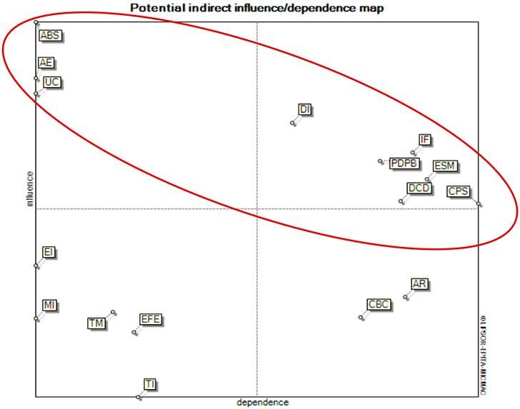 Plano de influencias dependencias indirectas potenciales