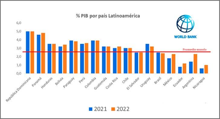 Proyección de crecimiento del PIB en las principales economías de Latinoamérica. 2021 y 2022. Banco Mundial