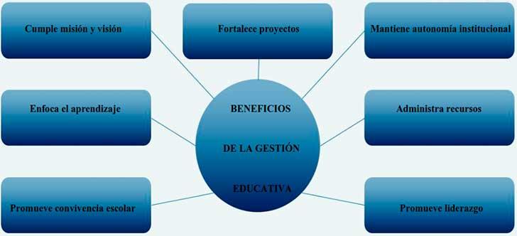 Beneficios de la gestión educativa