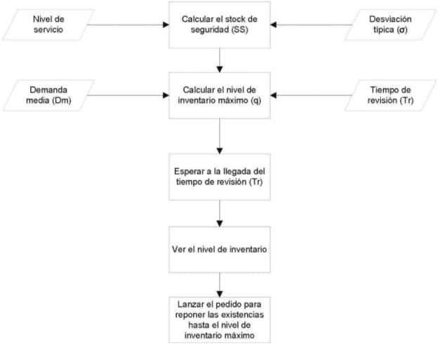 Esquema básico del sistema de inventarios periódico