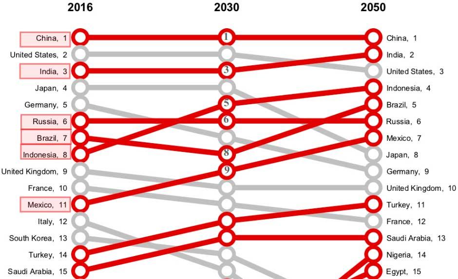 Proyección de los rankings del PIB (en PPA)