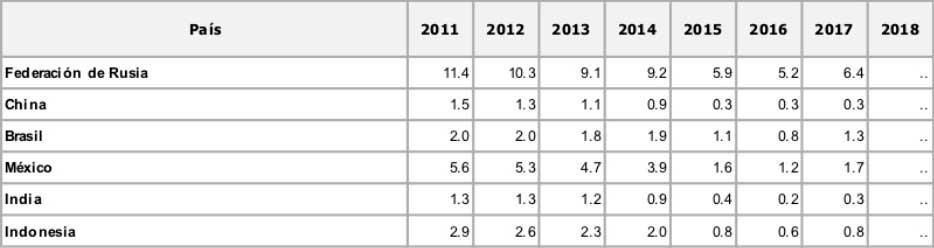 Rentas del petróleo (% del PIB)