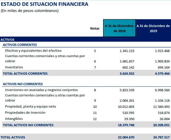Estado de Situación Financiera, ejemplo para elaborar un análisis financiero