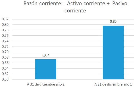 Razón corriente = Activo corriente ÷ Pasivo corriente