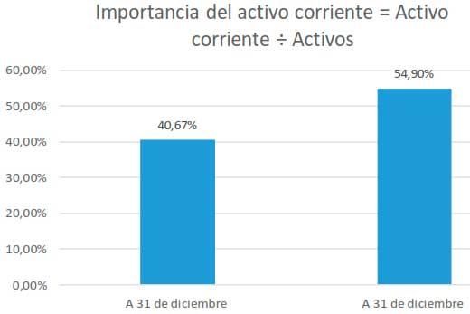 Importancia del activo corriente = Activo corriente ÷ Activos