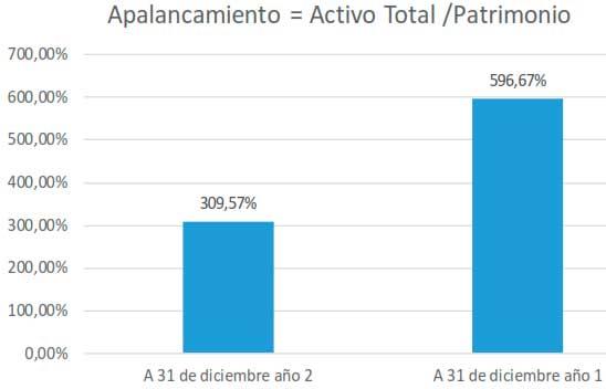 Apalancamiento = Activo Total / Patrimonio