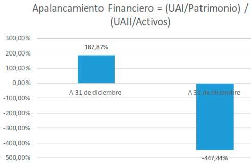 Apalancamiento Financiero = (UAI/Patrimonio) / (UAII/Activos)