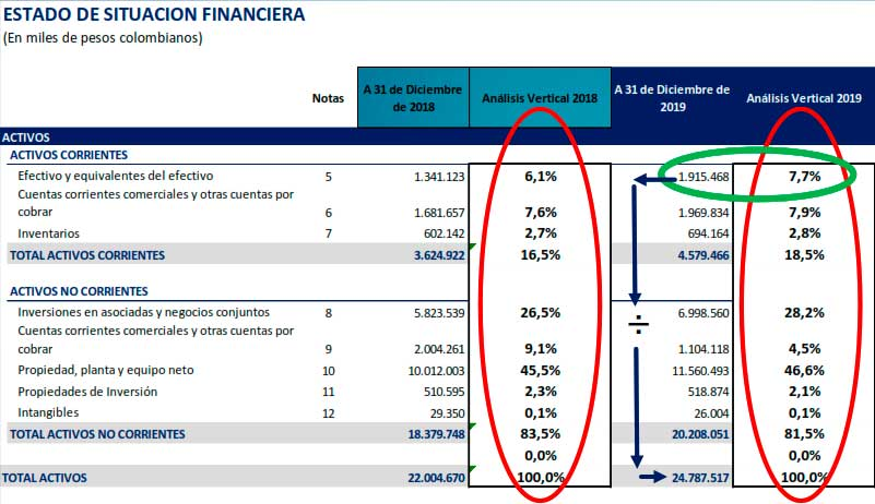 Ejemplo de análisis financiero vertical