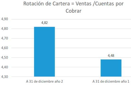 Rotación de Cartera = Ventas / Cuentas por Cobrar