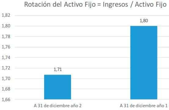 Rotación del Activo Fijo = Ingresos / Activo Fijo