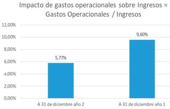 Impacto de gastos operacionales sobre Ingresos = Gastos Operacionales / Ingresos