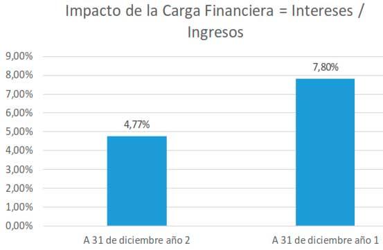 Impacto de la Carga Financiera = Intereses / Ingresos